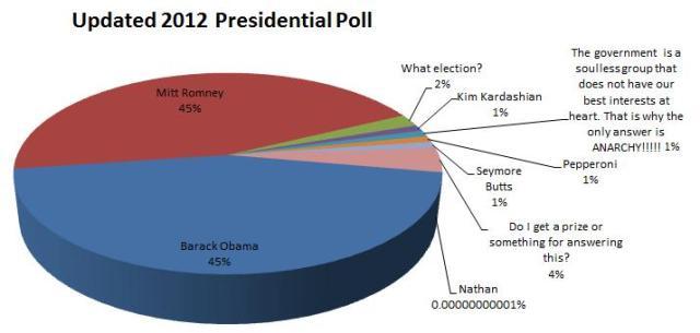 2012 Presidential Polls