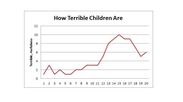 How Terrible Children Are